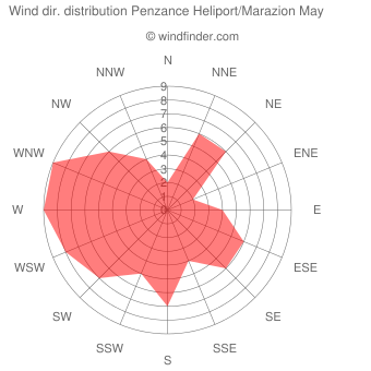 Wind direction distribution Penzance Heliport/Marazion May