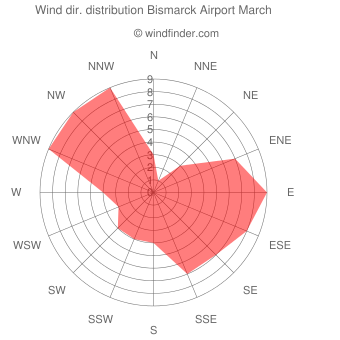Wind direction distribution Bismarck Airport March