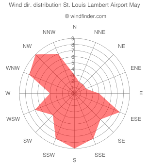 Wind direction distribution St. Louis Lambert Airport May