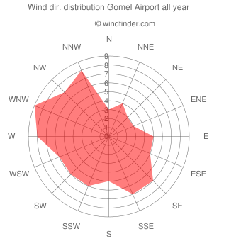 Annual wind direction distribution Gomel Airport