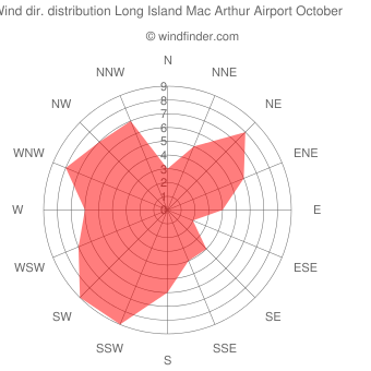 Wind direction distribution Long Island Mac Arthur Airport October
