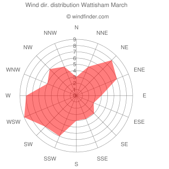 Wind direction distribution Wattisham March