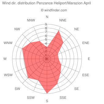 Wind direction distribution Penzance Heliport/Marazion April