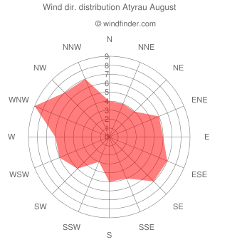 Wind direction distribution Atyrau August