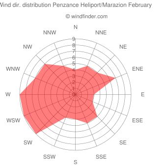 Wind direction distribution Penzance Heliport/Marazion February