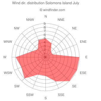 Wind direction distribution Solomons Island July