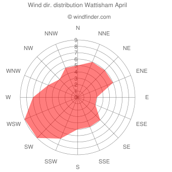 Wind direction distribution Wattisham April