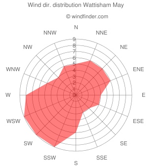 Wind direction distribution Wattisham May