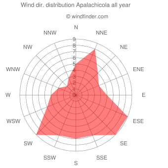 Annual wind direction distribution Apalachicola