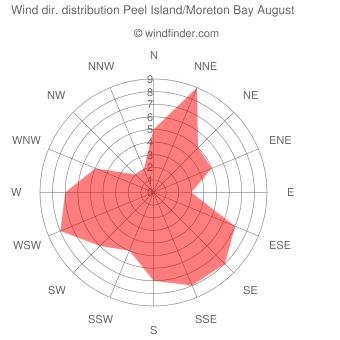 Wind direction distribution Peel Island/Moreton Bay August