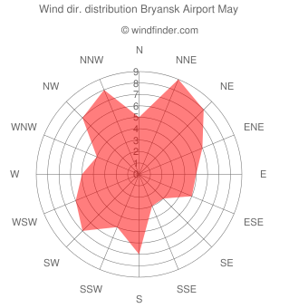 Wind direction distribution Bryansk Airport May