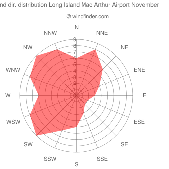 Wind direction distribution Long Island Mac Arthur Airport November