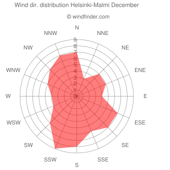 Wind direction distribution Helsinki-Malmi December