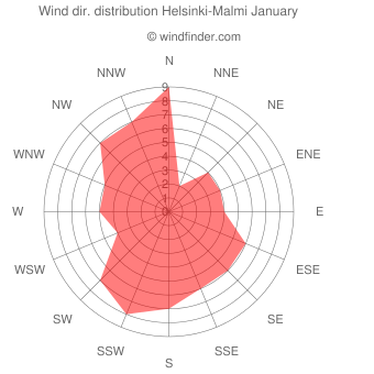 Wind direction distribution Helsinki-Malmi January