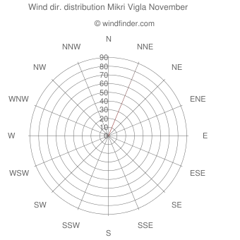 Wind direction distribution Mikri Vigla November