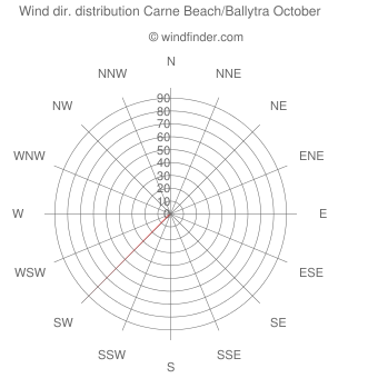 Wind direction distribution Carne Beach/Ballytra October