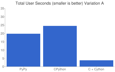 Total User Seconds (smaller is better) Variation A
