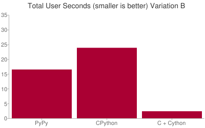 Total User Seconds (smaller is better)+Variation+B