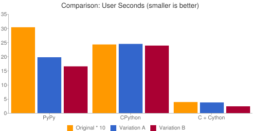 Comparison: User Seconds (smaller is better)