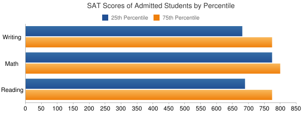 California Institute of Technology SAT SCORES