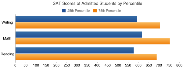 University of California-Berkeley SAT SCORES