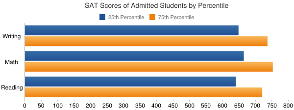 University of Pennsylvania SAT SCORES