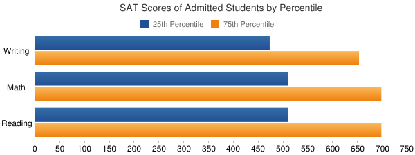 University of Minnesota-Morris SAT SCORES