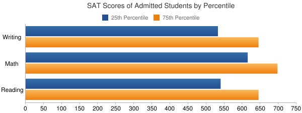 Stevens Institute of Technology SAT SCORES