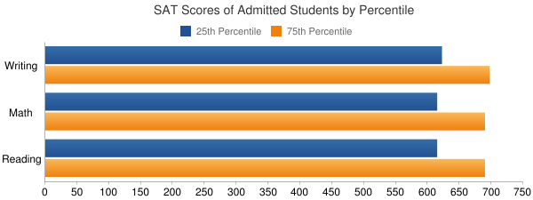 Tulane University of Louisiana SAT SCORES