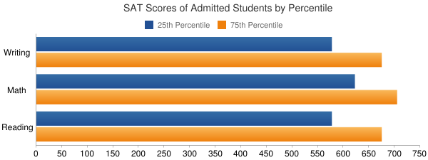 University of Rochester SAT SCORES