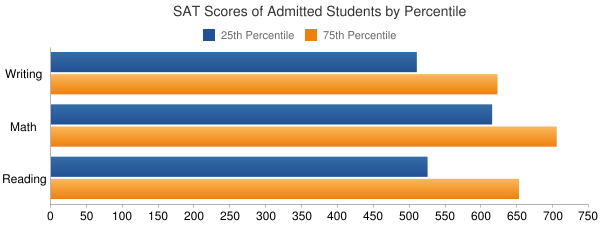 Illinois Institute of Technology SAT SCORES