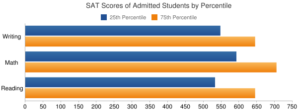 University of Wisconsin-Madison SAT SCORES