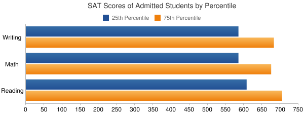 Whitman College SAT SCORES
