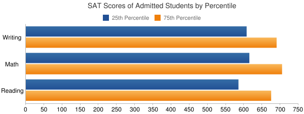 University of Southern California SAT SCORES