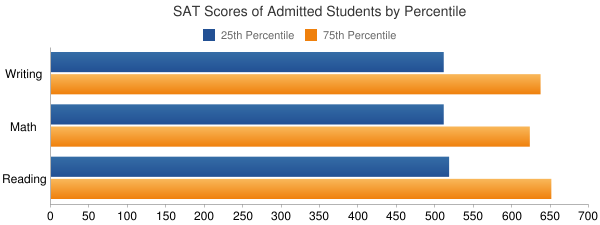 Covenant College SAT SCORES