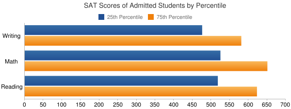DigiPen Institute of Technology SAT SCORES