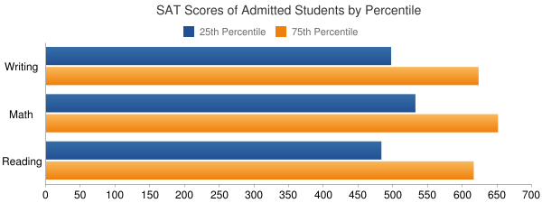 University of California-Davis SAT SCORES