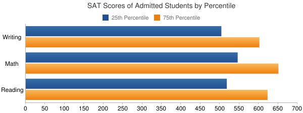 Rochester Institute of Technology SAT SCORES