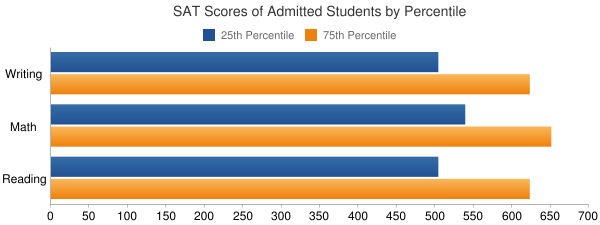 The University of Texas at Austin SAT SCORES