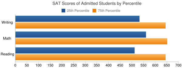 Rhode Island School of Design SAT SCORES