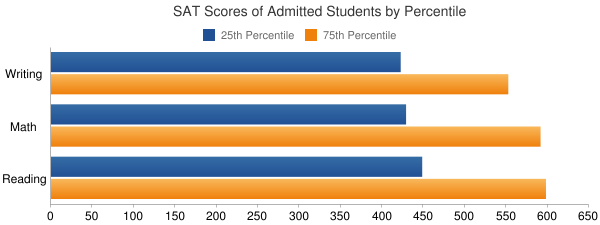 University of Alaska Fairbanks SAT SCORES