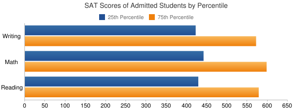 Hebrew Theological College SAT SCORES
