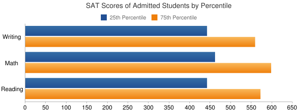 University of California-Merced SAT SCORES