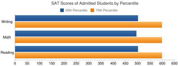 Catholic University of America SAT SCORES