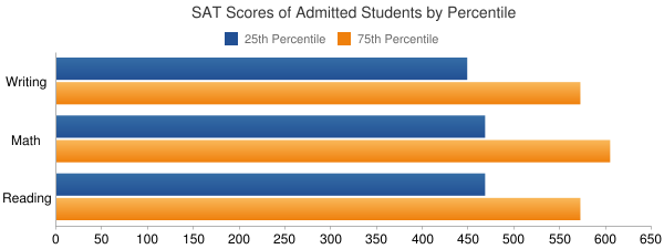 University of Minnesota-Duluth SAT SCORES