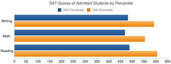 SUNY at Purchase College SAT SCORES