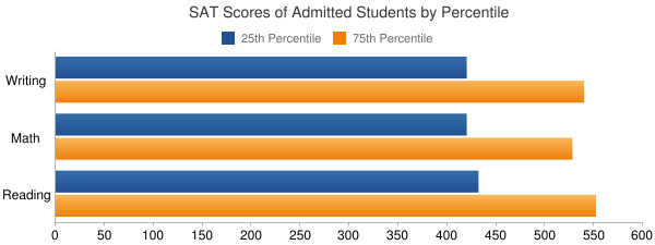 Hawaii Pacific University SAT SCORES