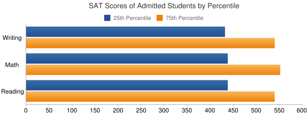 University of Pittsburgh-Bradford SAT SCORES