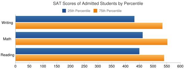 University of Pittsburgh-Greensburg SAT SCORES