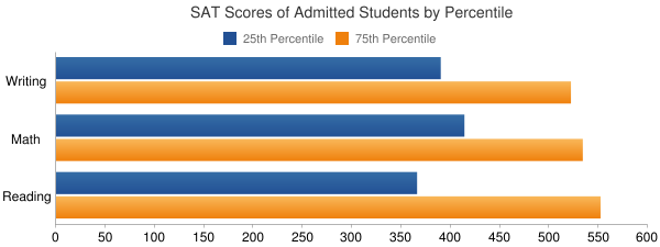 University of Michigan-Flint SAT SCORES